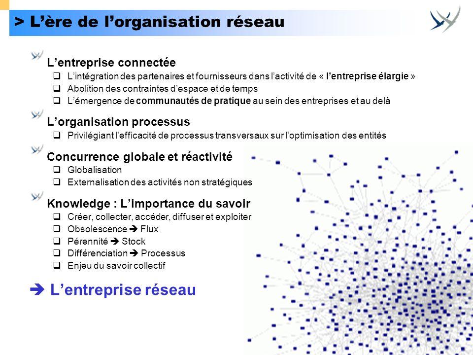 > Lère de lorganisation réseau Lentreprise connectée Lintégration des partenaires et fournisseurs dans lactivité de « lentreprise élargie » Abolition