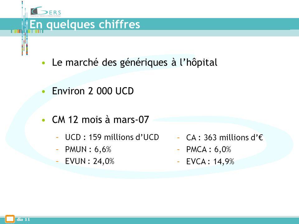 dia 11 En quelques chiffres Le marché des génériques à lhôpital Environ 2 000 UCD CM 12 mois à mars-07 –UCD : 159 millions dUCD –PMUN : 6,6% –EVUN : 24,0% –CA : 363 millions d –PMCA : 6,0% –EVCA : 14,9%