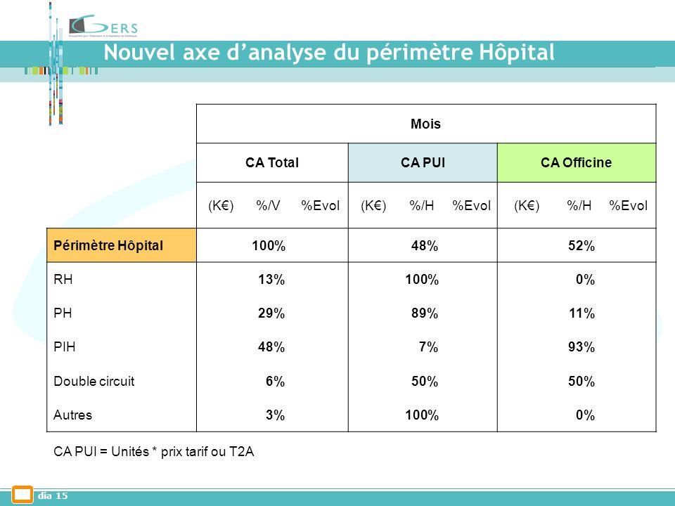 dia 15 Mois CA TotalCA PUICA Officine (K)%/V%Evol(K)%/H%Evol(K)%/H%Evol Périmètre Hôpital100% 48% 52% RH13% 100% 0% PH29% 89% 11% PIH48% 7% 93% Double circuit6% 50% Autres3% 100% 0% CA PUI = Unités * prix tarif ou T2A Nouvel axe danalyse du périmètre Hôpital