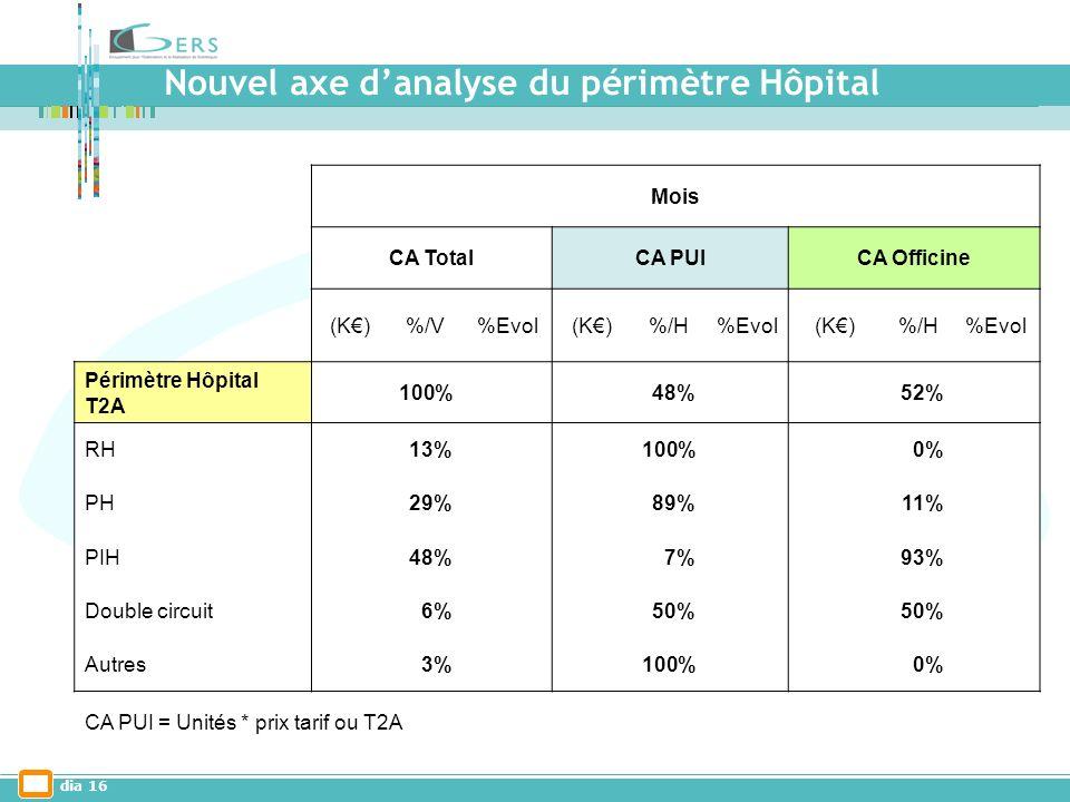 dia 16 Mois CA TotalCA PUICA Officine (K)%/V%Evol(K)%/H%Evol(K)%/H%Evol Périmètre Hôpital T2A 100% 48% 52% RH13% 100% 0% PH29% 89% 11% PIH48% 7% 93% Double circuit6% 50% Autres3% 100% 0% CA PUI = Unités * prix tarif ou T2A Nouvel axe danalyse du périmètre Hôpital
