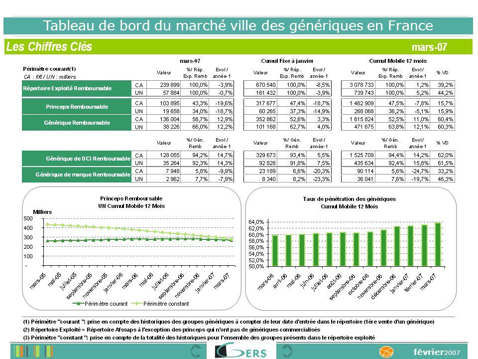 Tableau de bord du marché ville des génériques en France février 2007
