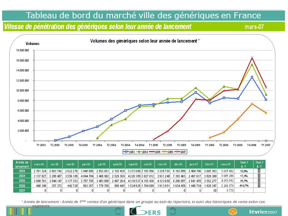 Tableau de bord du marché ville des génériques en France * Année de lancement : Année de 1 ères ventes d un générique dans un groupe au sein du répertoire, et suivi des historiques de vente selon ces segments.