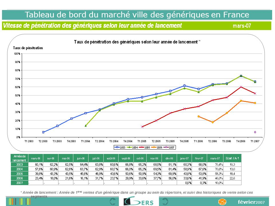 Tableau de bord du marché ville des génériques en France février 2007 * Année de lancement : Année de 1 ères ventes d un générique dans un groupe au sein du répertoire, et suivi des historiques de vente selon ces segments.