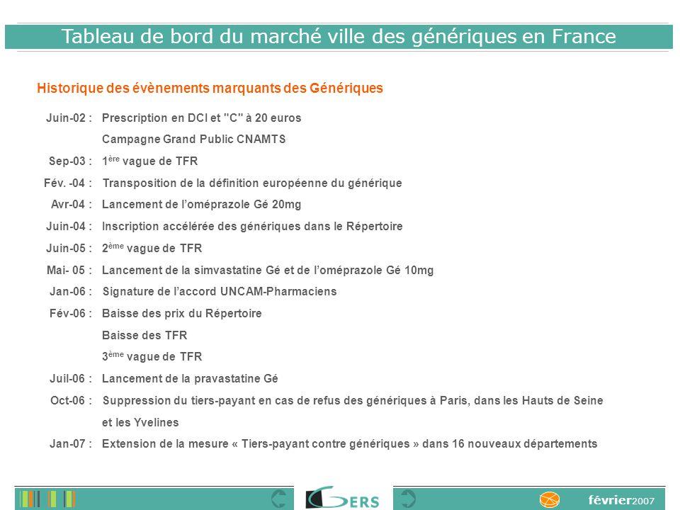 Tableau de bord du marché ville des génériques en France février 2007 Historique des évènements marquants des Génériques Juin-02 : Sep-03 : Fév.