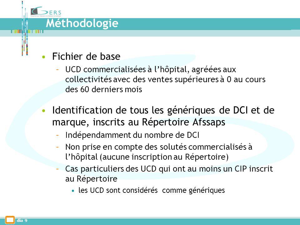 dia 9 Méthodologie Fichier de base –UCD commercialisées à lhôpital, agréées aux collectivités avec des ventes supérieures à 0 au cours des 60 derniers mois Identification de tous les génériques de DCI et de marque, inscrits au Répertoire Afssaps –Indépendamment du nombre de DCI –Non prise en compte des solutés commercialisés à lhôpital (aucune inscription au Répertoire) –Cas particuliers des UCD qui ont au moins un CIP inscrit au Répertoire les UCD sont considérés comme génériques