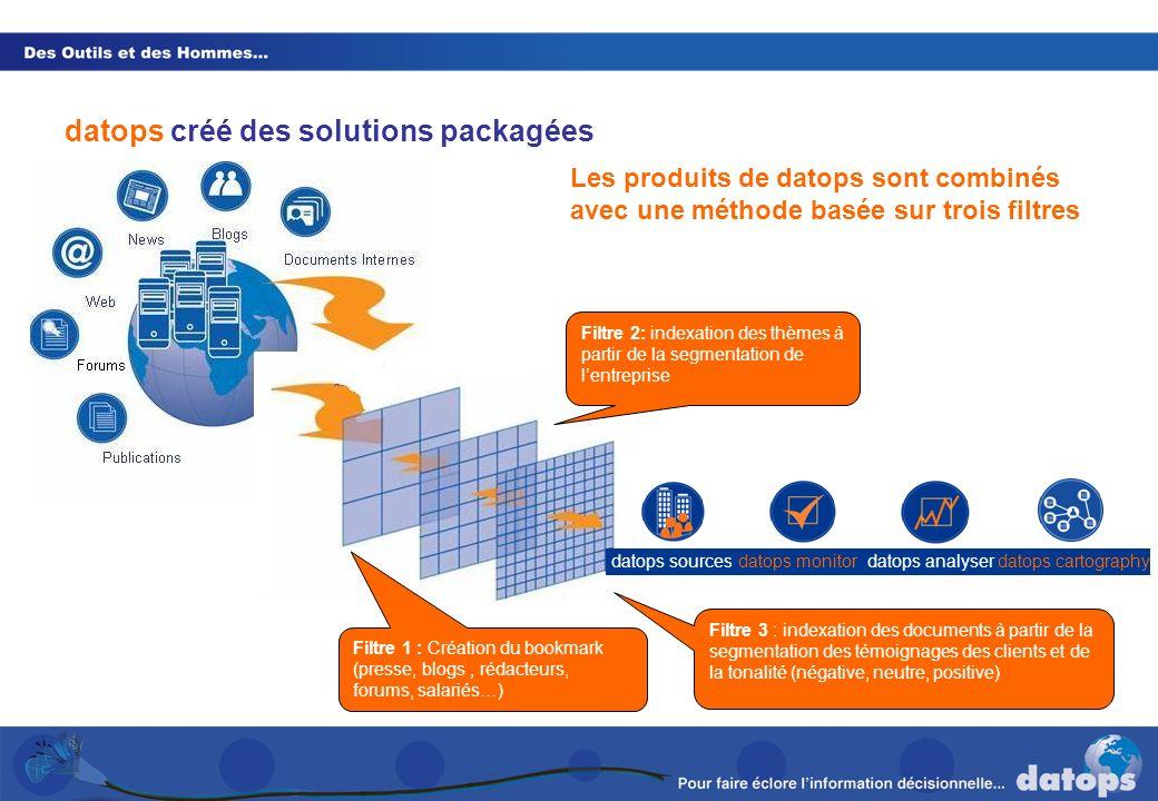 Les produits de datops sont combinés avec une méthode basée sur trois filtres Filtre 2: indexation des thèmes à partir de la segmentation de lentrepri