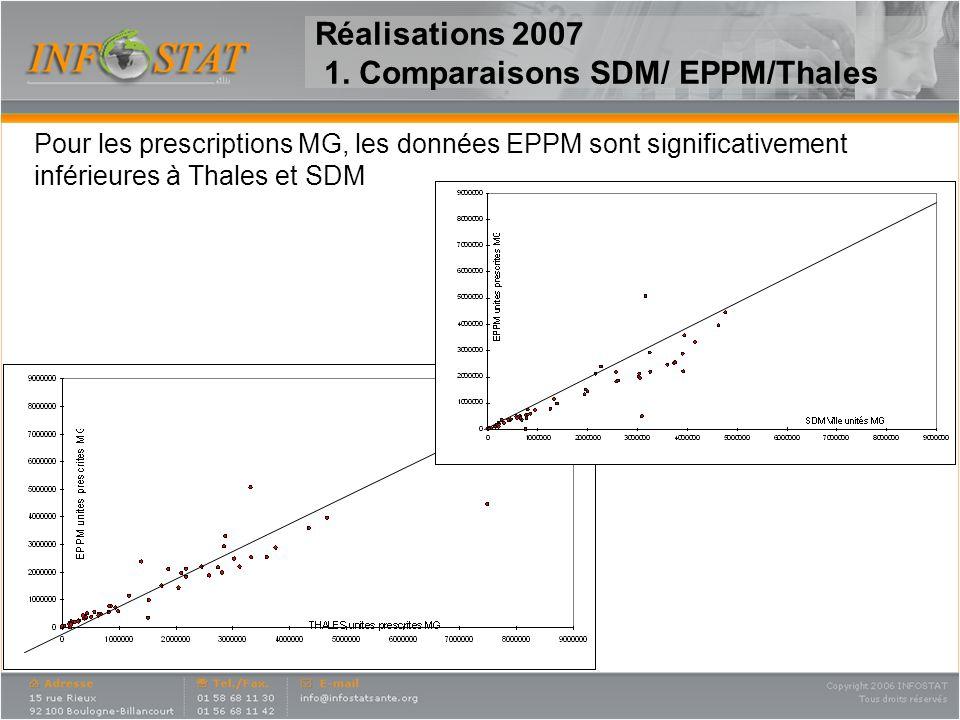 Pour les prescriptions MG, les données EPPM sont significativement inférieures à Thales et SDM Réalisations 2007 1. Comparaisons SDM/ EPPM/Thales