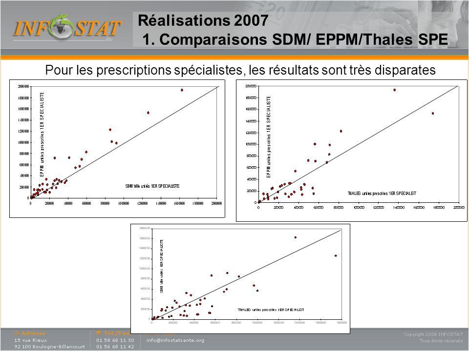 Pour les prescriptions spécialistes, les résultats sont très disparates Réalisations 2007 1. Comparaisons SDM/ EPPM/Thales SPE
