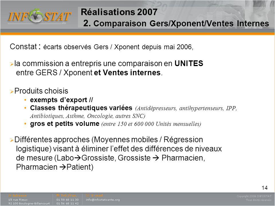 14 Réalisations 2007 2. Comparaison Gers/Xponent/Ventes Internes Constat : écarts observés Gers / Xponent depuis mai 2006, la commission a entrepris u