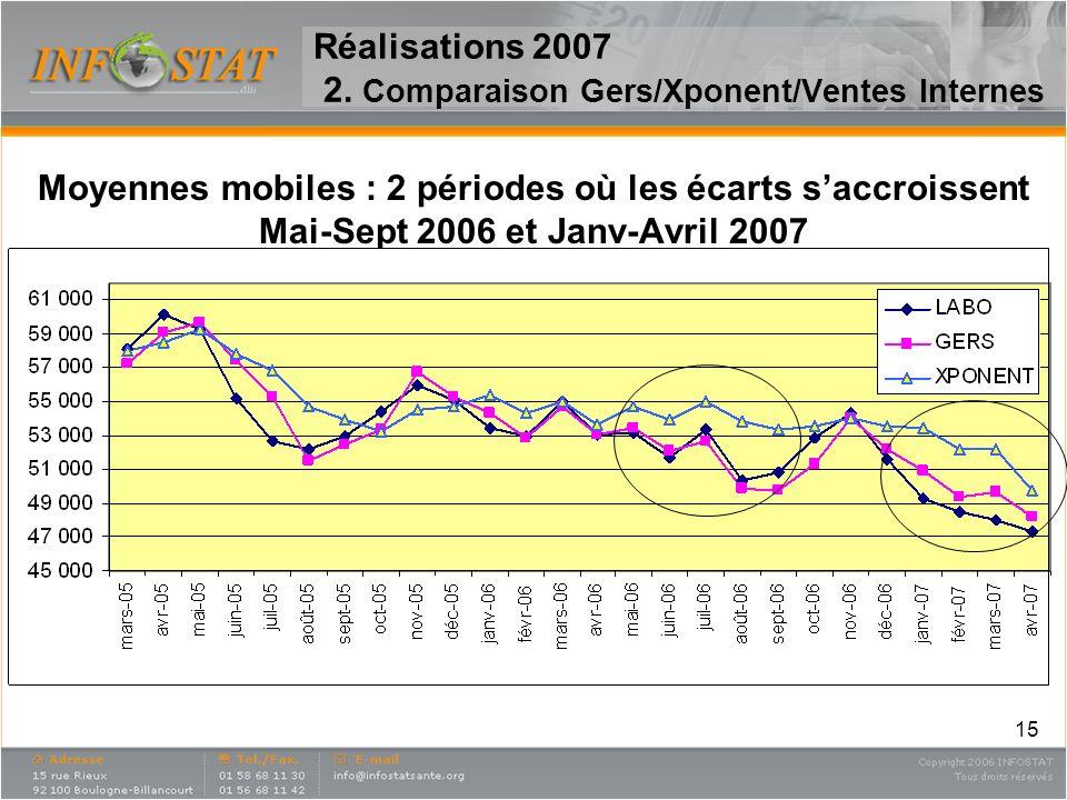 15 Réalisations 2007 2. Comparaison Gers/Xponent/Ventes Internes Moyennes mobiles : 2 périodes où les écarts saccroissent Mai-Sept 2006 et Janv-Avril
