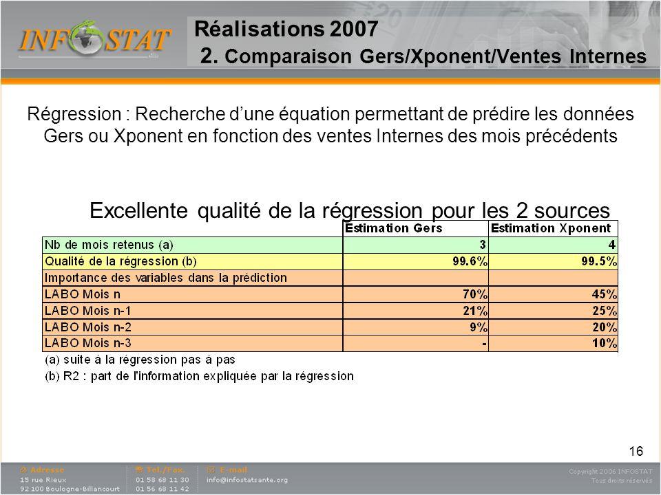16 Réalisations 2007 2. Comparaison Gers/Xponent/Ventes Internes Régression : Recherche dune équation permettant de prédire les données Gers ou Xponen
