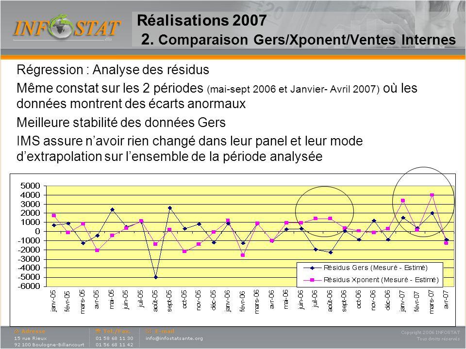 17 Réalisations 2007 2. Comparaison Gers/Xponent/Ventes Internes Régression : Analyse des résidus Même constat sur les 2 périodes (mai-sept 2006 et Ja