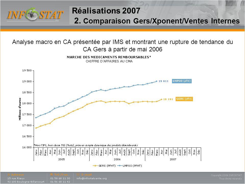 Réalisations 2007 2. Comparaison Gers/Xponent/Ventes Internes Analyse macro en CA présentée par IMS et montrant une rupture de tendance du CA Gers à p