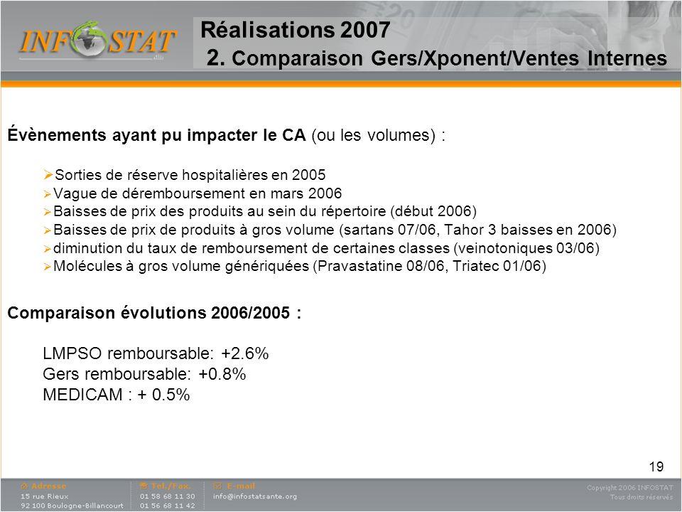 19 Réalisations 2007 2. Comparaison Gers/Xponent/Ventes Internes Évènements ayant pu impacter le CA (ou les volumes) : Sorties de réserve hospitalière