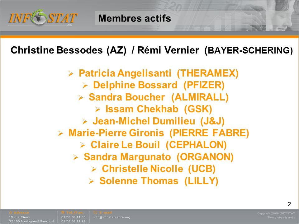 2 Membres actifs Christine Bessodes (AZ) / Rémi Vernier ( BAYER-SCHERING) Patricia Angelisanti (THERAMEX) Delphine Bossard (PFIZER) Sandra Boucher (AL