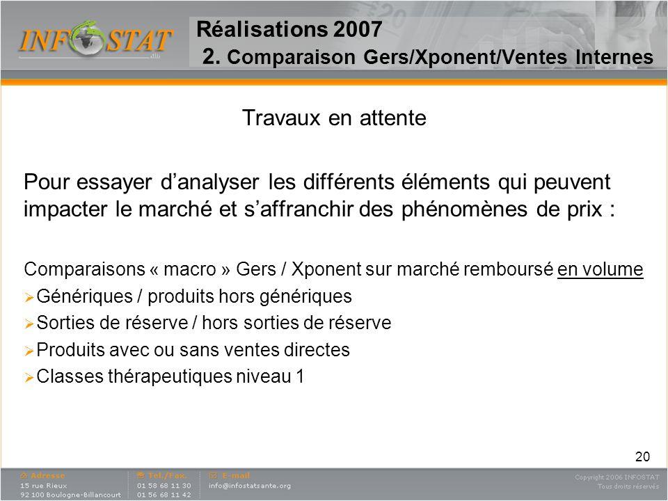 20 Réalisations 2007 2. Comparaison Gers/Xponent/Ventes Internes Travaux en attente Pour essayer danalyser les différents éléments qui peuvent impacte