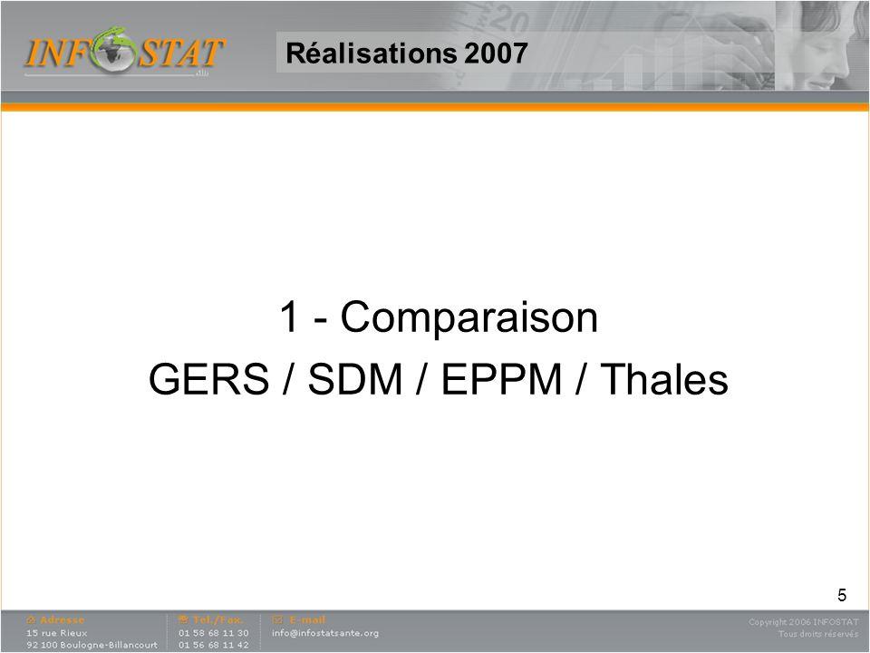 6 Réalisations 2007 1.Comparaisons Gers/SDM/ EPPM/Thales 4 sources de données : IMS/EPPM, IMS/SDM, GERS, THALES 11 classes thérapeutiques analysées C9C C9D G3A G3C G3F J1D J7 M1A N2C N4A N6A – Données 2004 Comparaisons (en unités prescrites) entre sources comparables: EPPM total / SDM Ville EPPM MG / SDM MG / Thales MG SDM total / Gers EPPM 1ère Spécialité / SDM 1ère Spécialité / Thales 1ère Spécialité