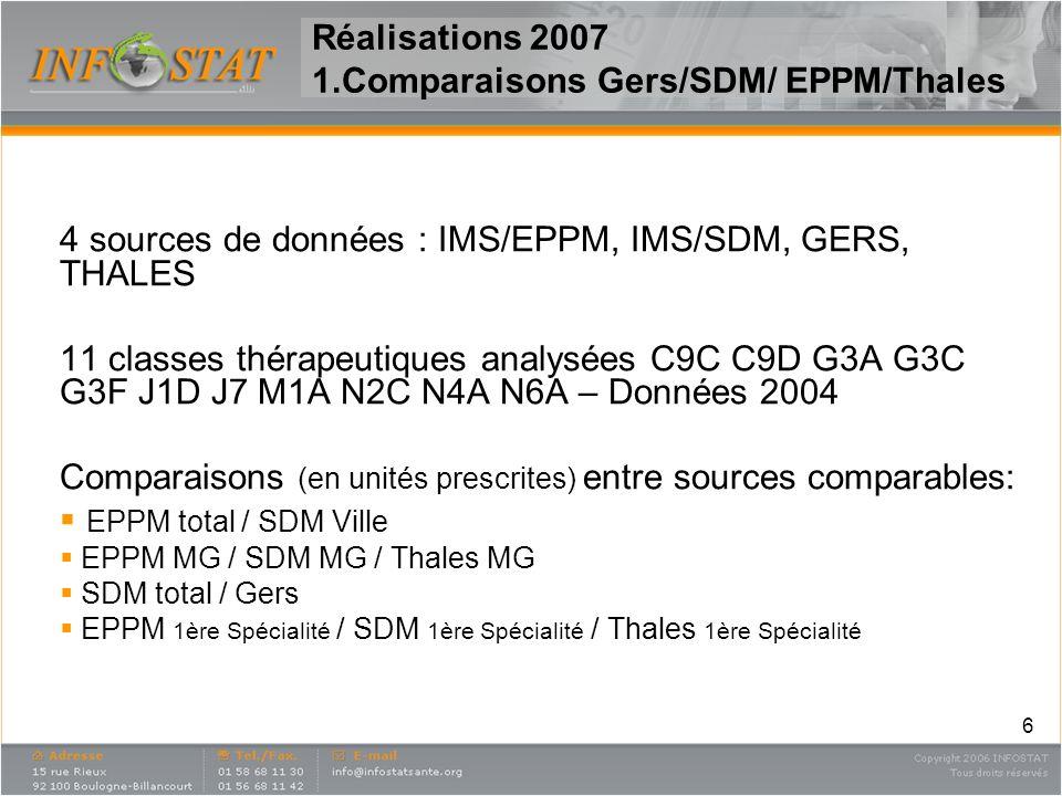 6 Réalisations 2007 1.Comparaisons Gers/SDM/ EPPM/Thales 4 sources de données : IMS/EPPM, IMS/SDM, GERS, THALES 11 classes thérapeutiques analysées C9
