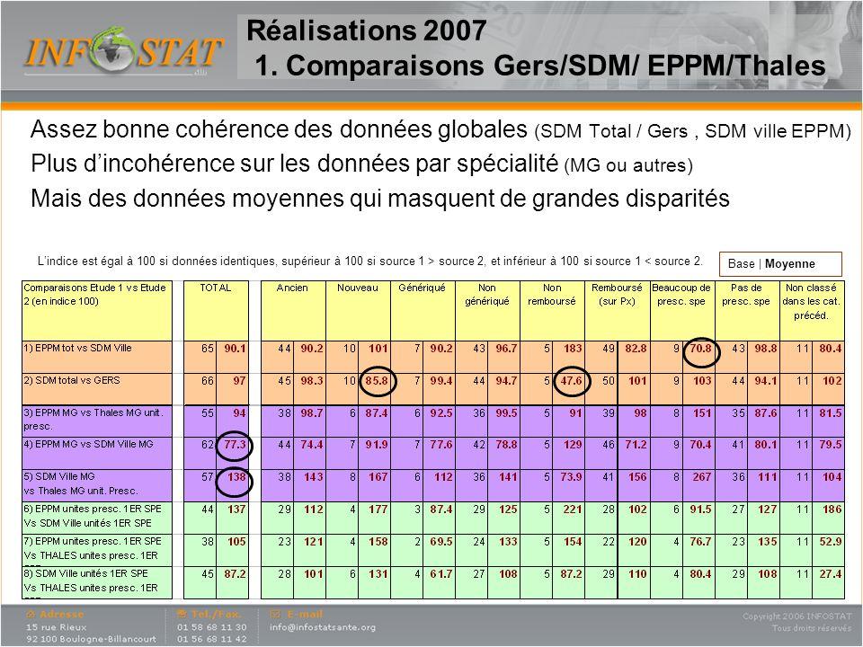 SDM (ville) en général supérieur à EPPM, (pour 45% des produits analysés le ratio EPPM/SDM est < 80) Variations importantes sur certains produits (petits volumes, produits génériqués, vaccins) Réalisations 2007 1.