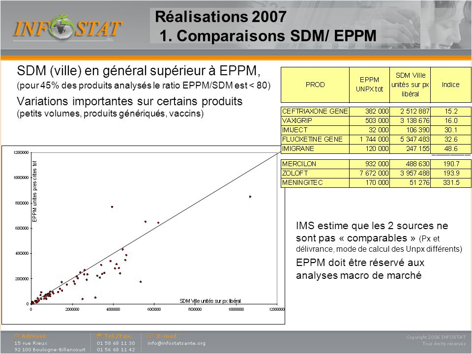 9 Gers / SDM assez bien corrélés, malgré quelques divergences Gers > SDM principalement sur Vaccins et pilules Réalisations 2007 1.