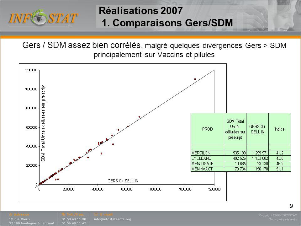 9 Gers / SDM assez bien corrélés, malgré quelques divergences Gers > SDM principalement sur Vaccins et pilules Réalisations 2007 1. Comparaisons Gers/