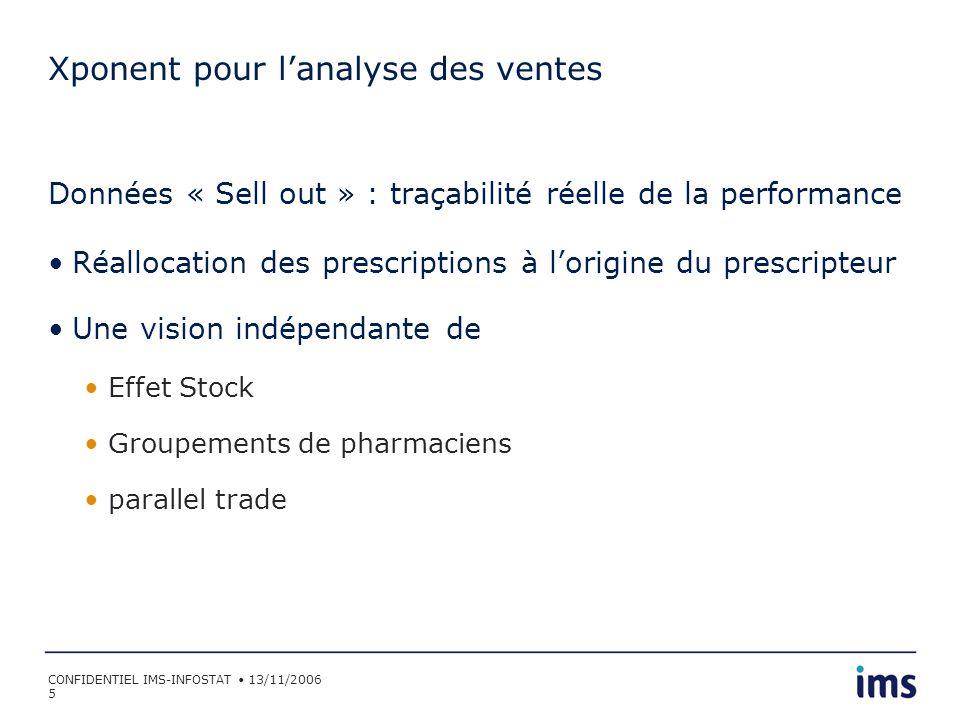 CONFIDENTIEL IMS-INFOSTAT 13/11/2006 26 SPEM : France 171 zones 5 Moyennes spécialités Radiologie, ORL, Gastro- entérologie, Rhumatologie, Chirurgie 50 Dep.