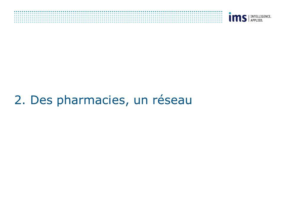 CONFIDENTIEL IMS-INFOSTAT 13/11/2006 7 Pharmastat : un réseau de pharmacies bâti en partenariat avec la FSPF Un réseau de pharmacies en constante évolution + 50 % de lunivers 11 968 pharmacies télétransmettent leurs données (septembre 2006) Un contrat et une déclaration CNIL pour chaque pharmacien Un accord avec la plupart des syndicats et des groupements Une information reçue via 40 logiciels / 60 modules dextraction différents/ une seule norme Un réel partenariat fondé sur un retour dinformations personnalisées / pharmacie les références de la profession