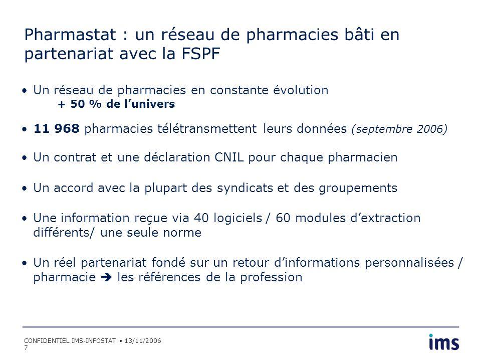 CONFIDENTIEL IMS-INFOSTAT 13/11/2006 38 Les 1 024 ZGP Construites en fonction de loffre de soins : médecins, hôpitaux, pharmacies, dentistes Compatibles sous-secteurs 746 Taux de sondage national : 52 % 22 pharmacies dans lunivers en moyenne 11 pharmacies dans le panel en moyenne Taux de sondage minimal : 29% Taux de sondage maximal : 100%