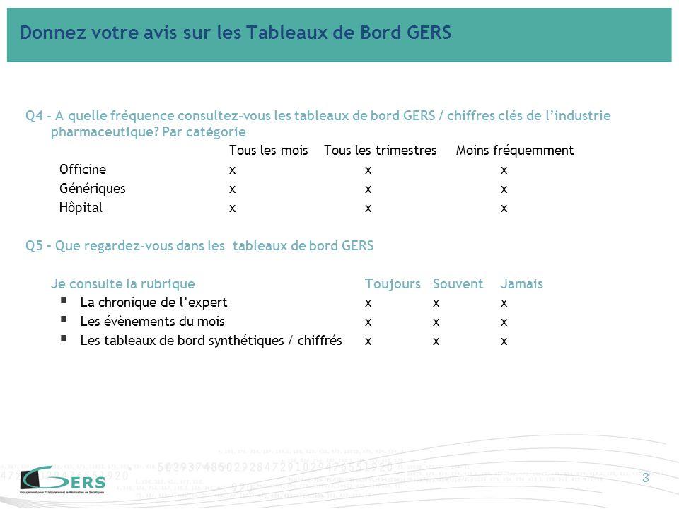 Q4 - A quelle fréquence consultez-vous les tableaux de bord GERS / chiffres clés de lindustrie pharmaceutique.