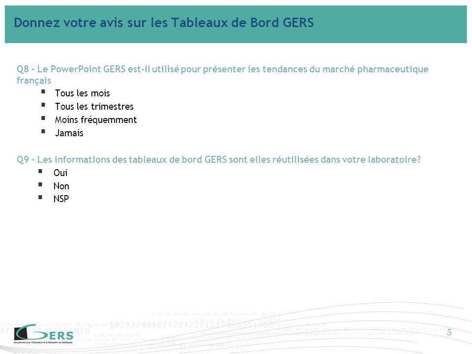 Q8 – Le PowerPoint GERS est-il utilisé pour présenter les tendances du marché pharmaceutique français Tous les mois Tous les trimestres Moins fréquemment Jamais Q9 – Les informations des tableaux de bord GERS sont elles réutilisées dans votre laboratoire.