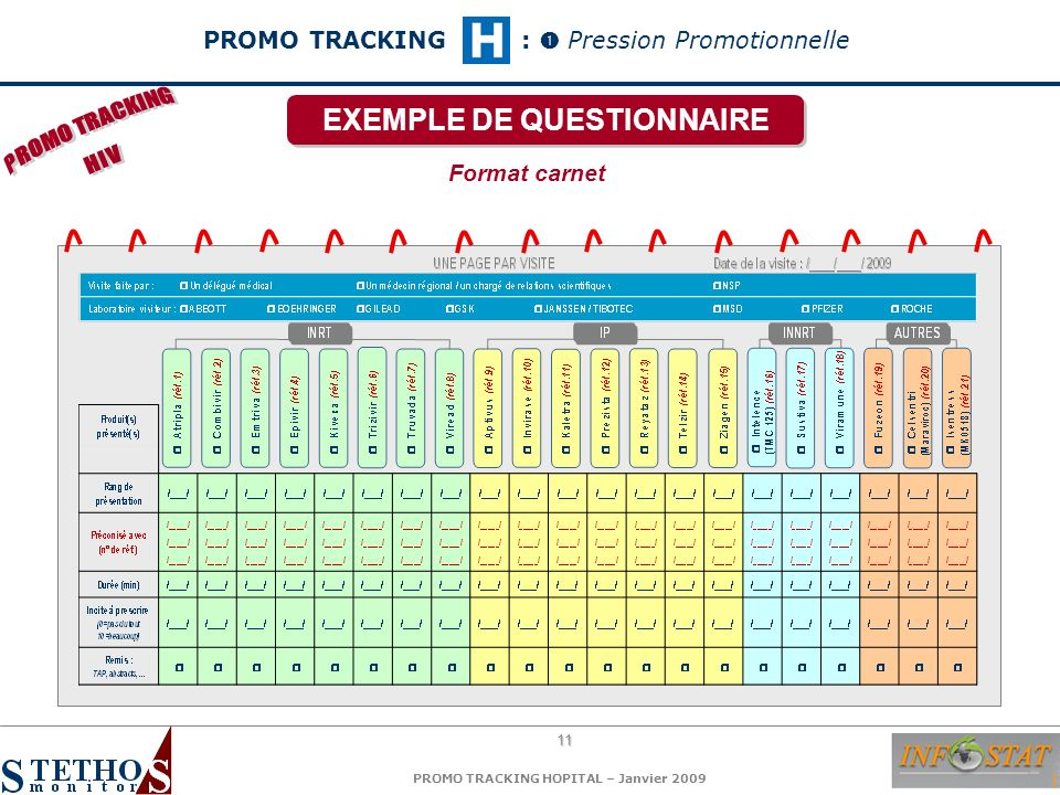 11 PROMO TRACKING HOPITAL – Janvier 2009 Format carnet EXEMPLE DE QUESTIONNAIRE PROMO TRACKING: Pression Promotionnelle