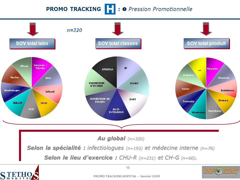 15 PROMO TRACKING HOPITAL – Janvier 2009 SOV total labo SOV total classes SOV total produit Au global (n=320) Selon la spécialité : infectiologues (n=