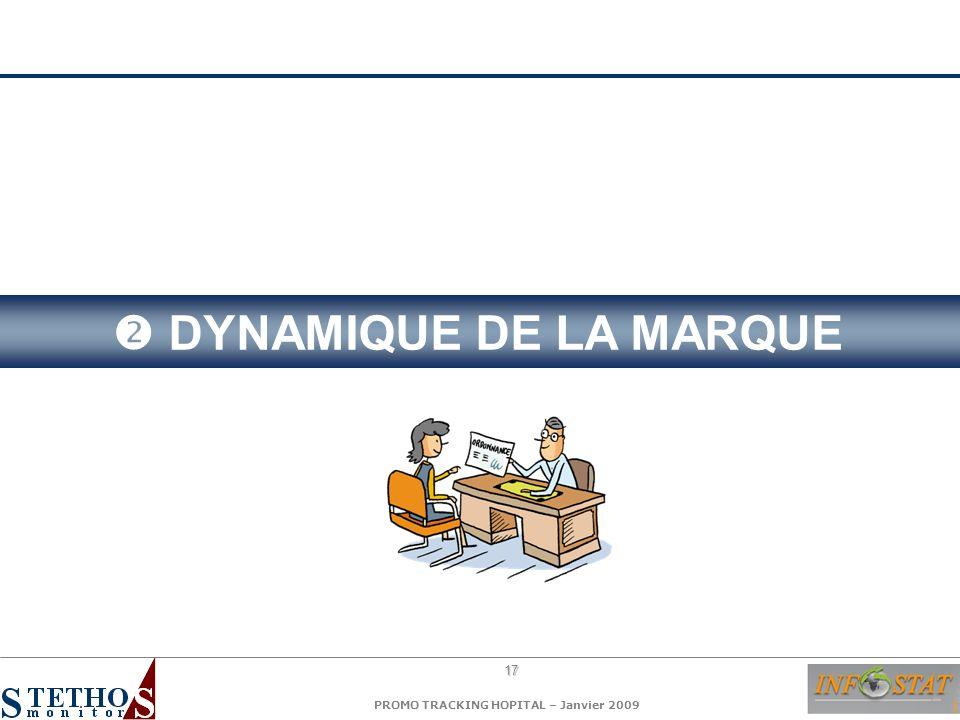 17 PROMO TRACKING HOPITAL – Janvier 2009 DYNAMIQUE DE LA MARQUE