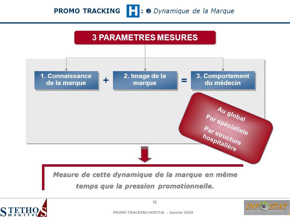 18 PROMO TRACKING HOPITAL – Janvier 2009 1. Connaissance de la marque 2. Image de la marque 3. Comportement du médecin += 3 PARAMETRES MESURES Au glob