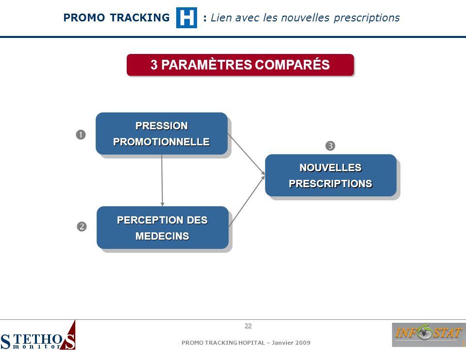 22 PROMO TRACKING HOPITAL – Janvier 2009 PRESSION PROMOTIONNELLE PERCEPTION DES MEDECINS NOUVELLES PRESCRIPTIONS 3 PARAMÈTRES COMPARÉS PROMO TRACKING: