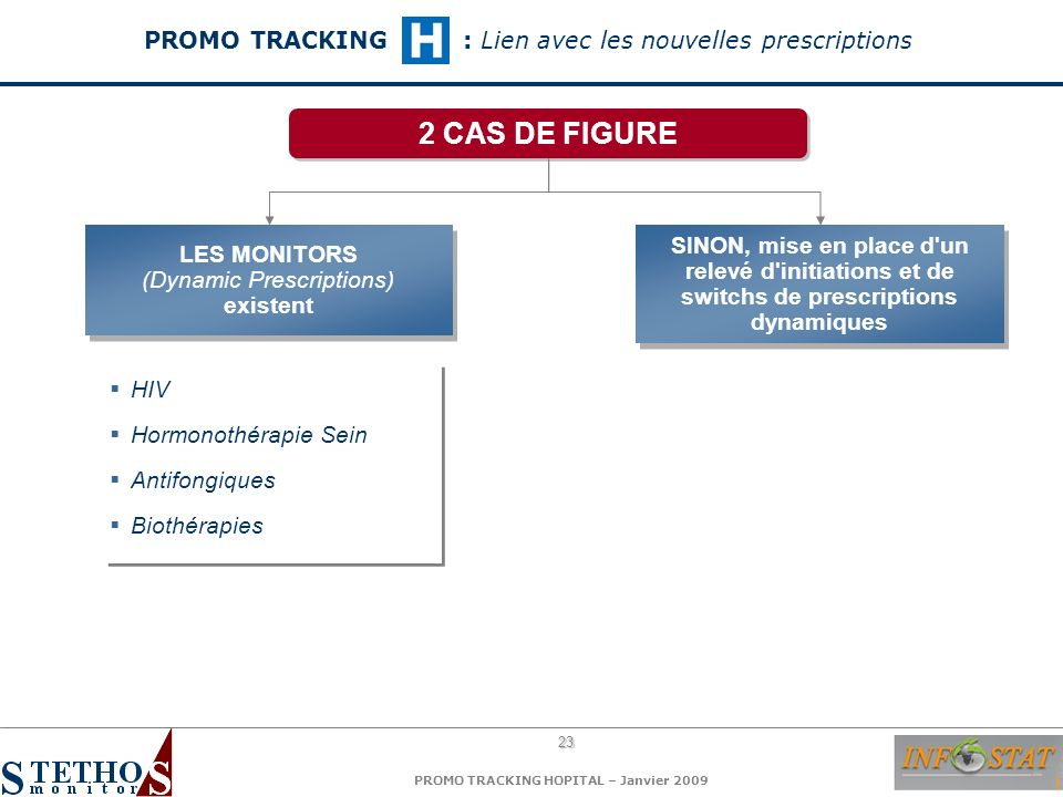 23 PROMO TRACKING HOPITAL – Janvier 2009 LES MONITORS (Dynamic Prescriptions) existent LES MONITORS (Dynamic Prescriptions) existent HIV Hormonothérap