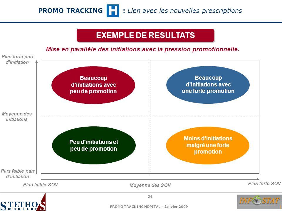 24 PROMO TRACKING HOPITAL – Janvier 2009 Mise en parallèle des initiations avec la pression promotionnelle. EXEMPLE DE RESULTATS PROMO TRACKING: Lien