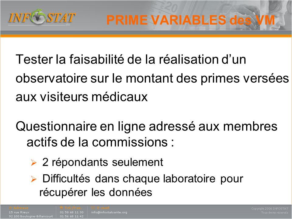 PRIME VARIABLES des VM Tester la faisabilité de la réalisation dun observatoire sur le montant des primes versées aux visiteurs médicaux Questionnaire en ligne adressé aux membres actifs de la commissions : 2 répondants seulement Difficultés dans chaque laboratoire pour récupérer les données