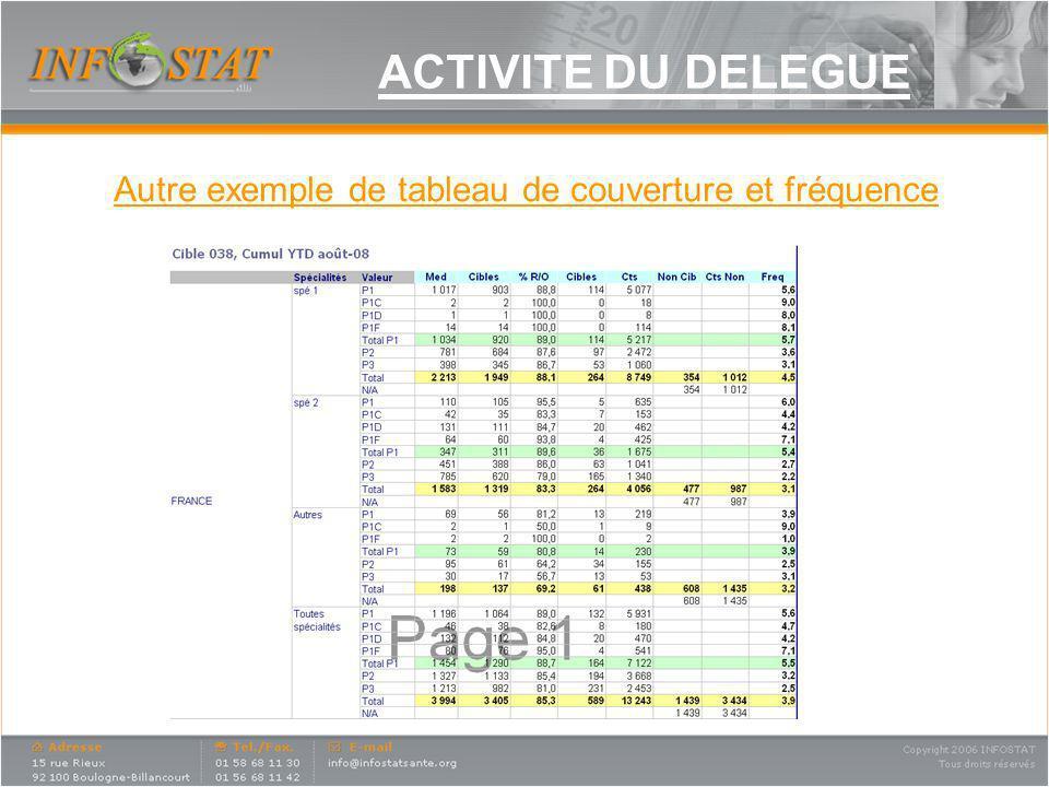 ACTIVITE DU DELEGUE Autre exemple de tableau de couverture et fréquence