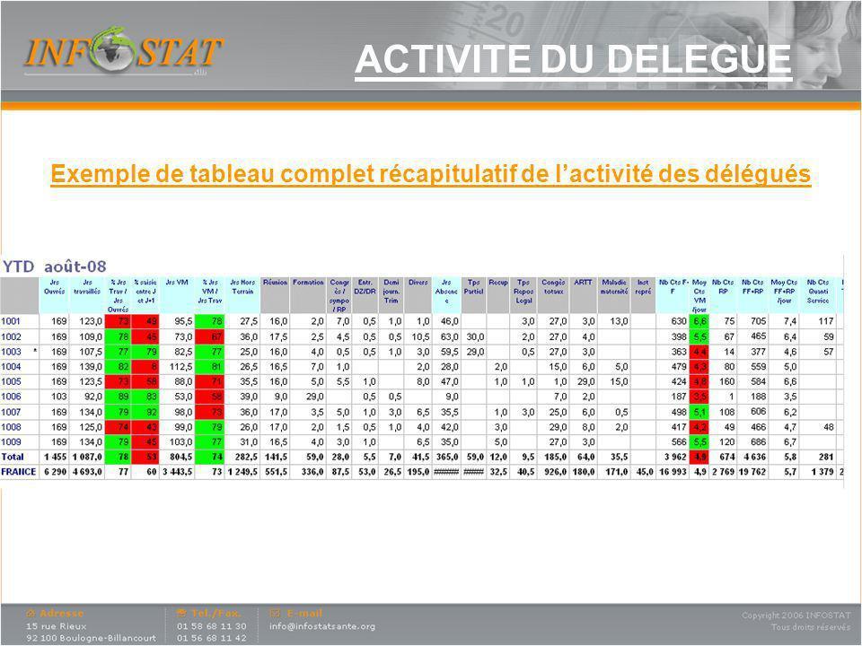 ACTIVITE DU DELEGUE Exemple de tableau complet récapitulatif de lactivité des délégués