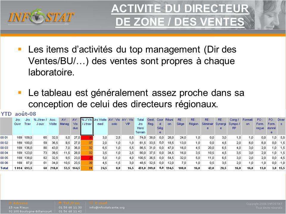 ACTIVITE DU DIRECTEUR DE ZONE / DES VENTES Les items dactivités du top management (Dir des Ventes/BU/…) des ventes sont propres à chaque laboratoire.