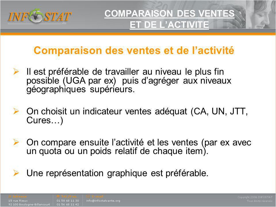 COMPARAISON DES VENTES ET DE LACTIVITE Comparaison des ventes et de lactivité Il est préférable de travailler au niveau le plus fin possible (UGA par