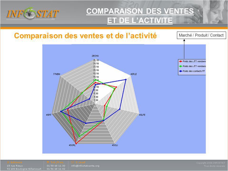 COMPARAISON DES VENTES ET DE LACTIVITE Comparaison des ventes et de lactivité Marché / Produit / Contact