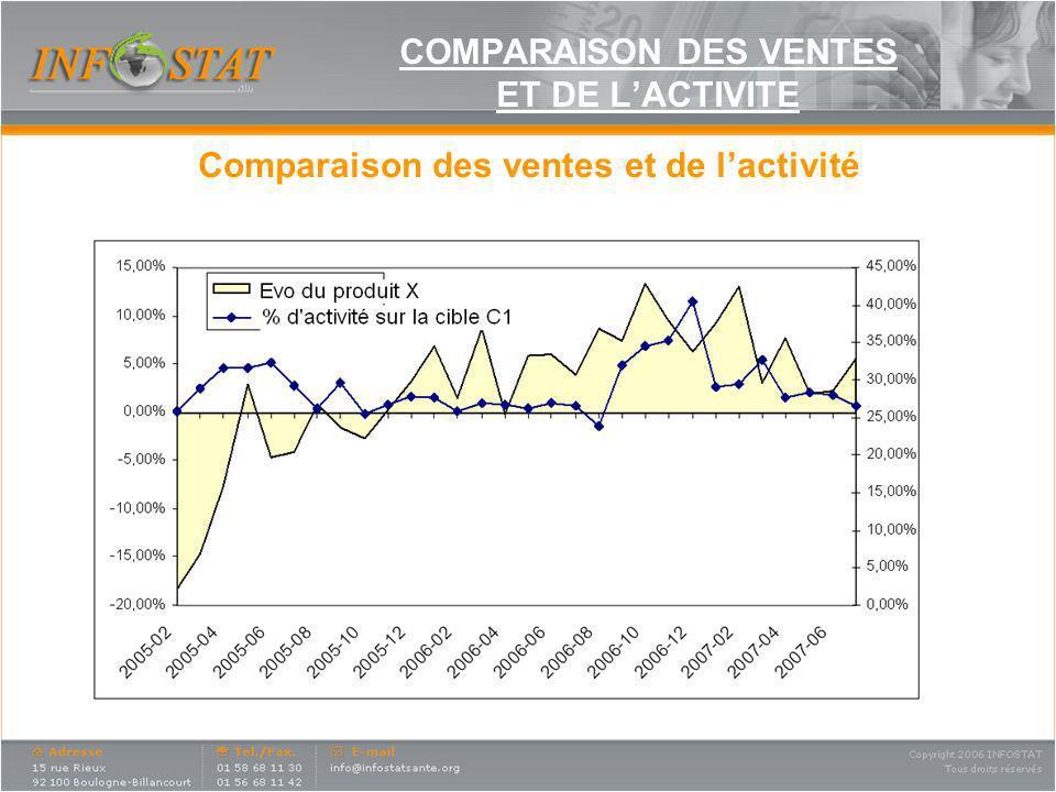COMPARAISON DES VENTES ET DE LACTIVITE Comparaison des ventes et de lactivité
