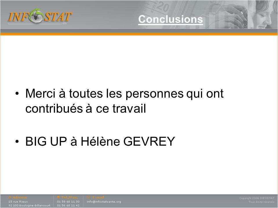 Conclusions BIG UP à Hélène GEVREY Merci à toutes les personnes qui ont contribués à ce travail
