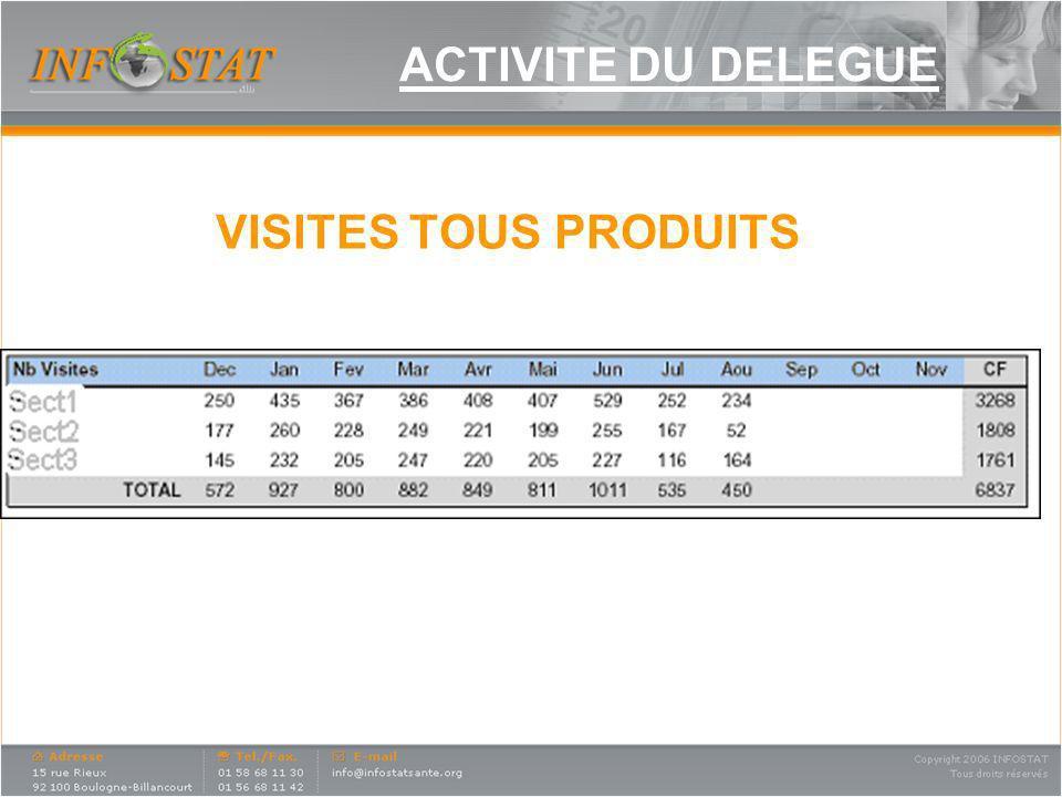 ACTIVITE DU DIRECTEUR REGIONAL Nombre jours travaillés Répartition de lactivité du DR Aux mêmes indicateurs que pour le délégué sajoutent des items spécifiques.