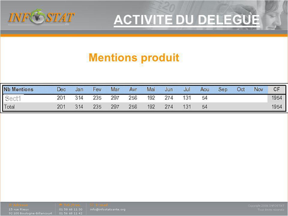 ACTIVITE DU DIRECTEUR REGIONAL Exemple de suivi dactivité DR