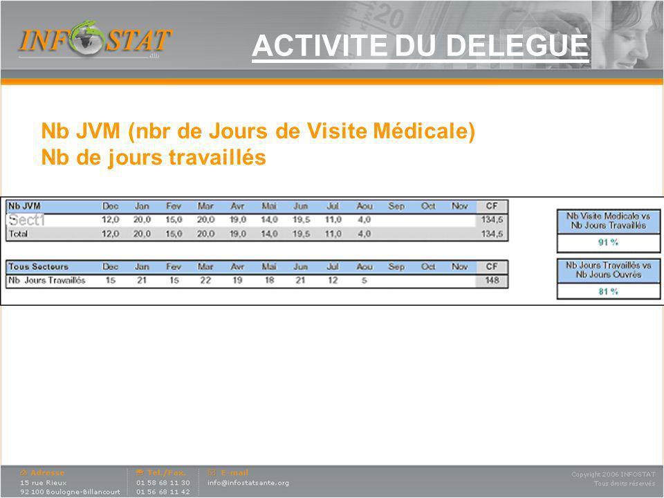 ACTIVITE DU DELEGUE Nb JVM (nbr de Jours de Visite Médicale) Nb de jours travaillés