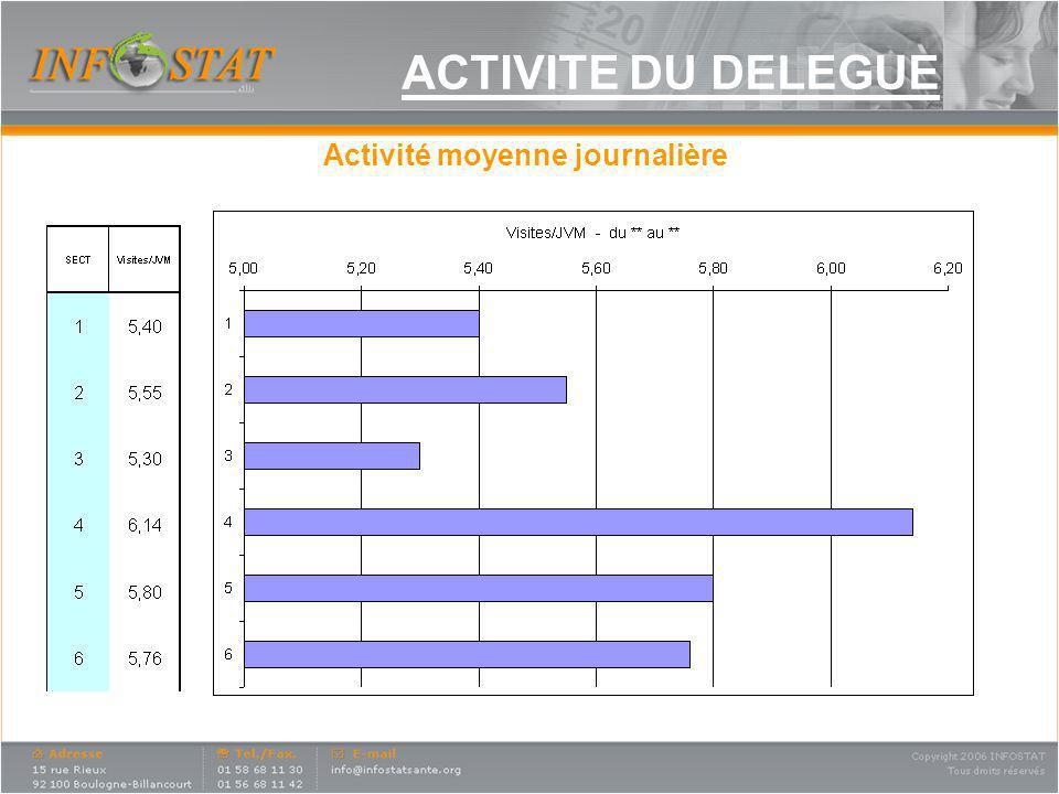 Activité moyenne journalière ACTIVITE DU DELEGUE