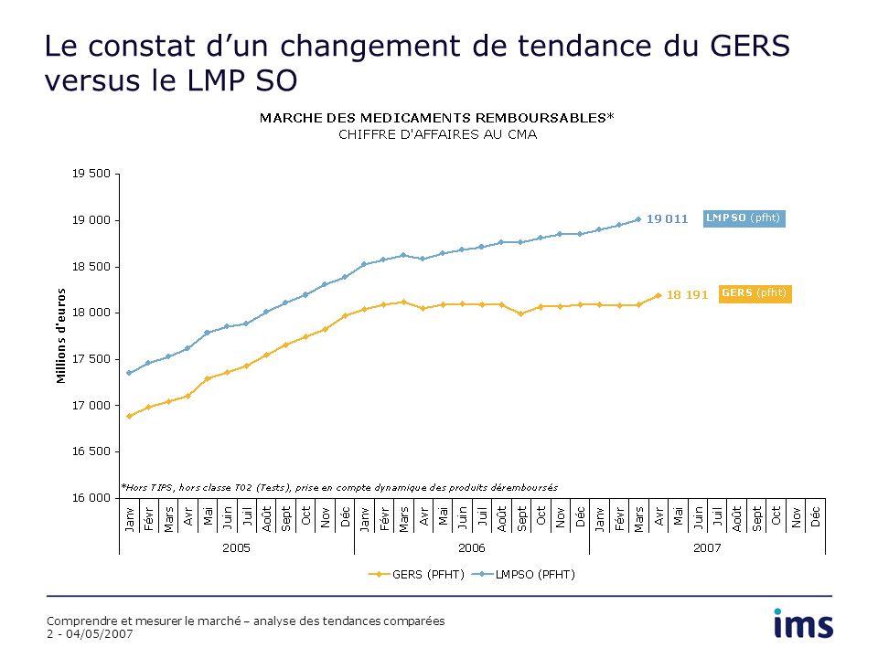 Comprendre et mesurer le marché – analyse des tendances comparées 2 - 04/05/2007 Le constat dun changement de tendance du GERS versus le LMP SO